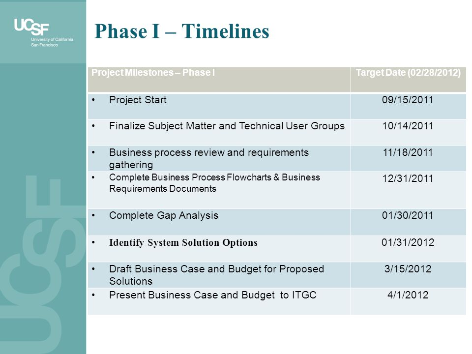Project Milestones – Phase ITarget Date (02/28/2012) Project Start09/15/2011 Finalize Subject Matter and Technical User Groups10/14/2011 Business proc