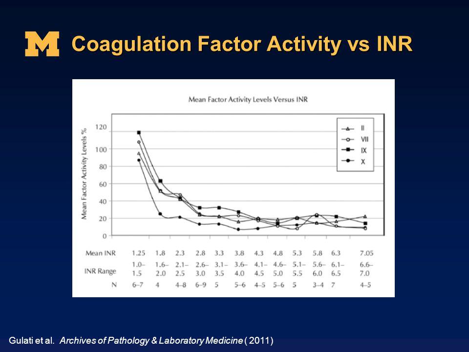 Coagulation Factor Activity vs INR Gulati et al. Archives of Pathology & Laboratory Medicine ( 2011)