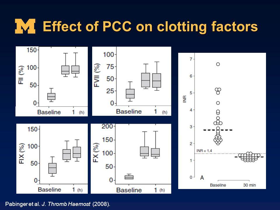 Effect of PCC on clotting factors Pabinger et al. J. Thromb Haemost (2008).