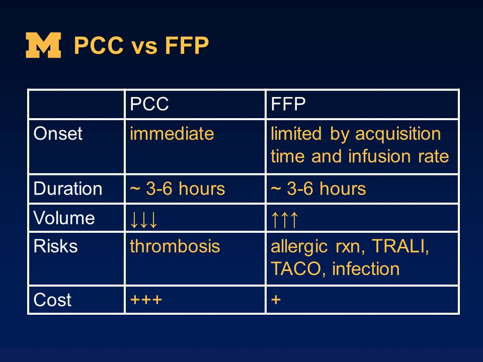 PCC vs FFP PCCFFP Onsetimmediatelimited by acquisition time and infusion rate Duration~ 3-6 hours Volume Risksthrombosisallergic rxn, TRALI, TACO, inf