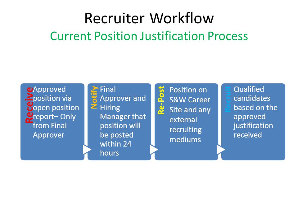 Recruiter Workflow Current Position Justification Process Receive Approved position via open position report– Only from Final Approver Notify Final Ap