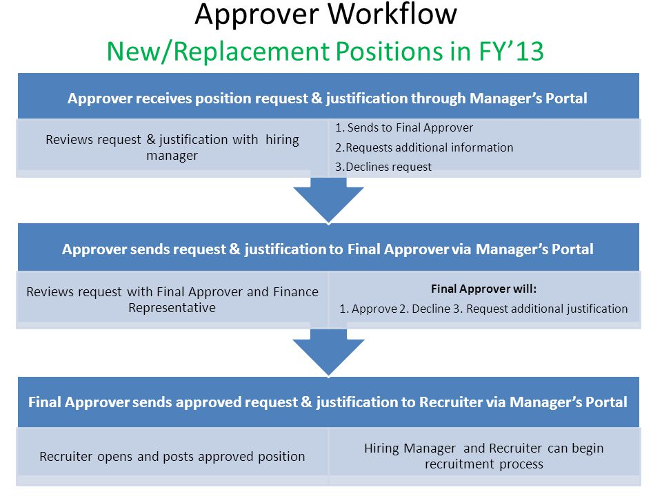 Hiring Manager Workflow Current Open Positions Final Approver reviews requested positions with Approver Final Approver will Approve, Deny or Request Additional Justification Approved and Denied positions will be sent to the Recruiter from the Final Approver to re-open or cancel Hiring Manager reviews requested positions with Approver Reviews requested positions, justification and budget vs.