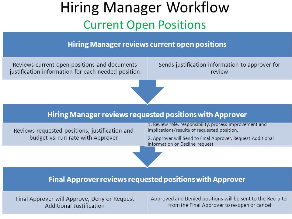 Hiring Manager Workflow New/Replacement Positions for FY13 Final Approver reviews a PRF via Managers Portal Final Approver will review PRF and justification and Approve, Deny or Request Additional Justification Approved positions will be sent to Recruiter via Managers Portal to begin recruitment process Approver reviews PRF and Justification Reviews request with Hiring Manager and aligns with FY13 budgeted positions Approver will Approve, Request Additional Information or Decline request Hiring Manager requests new/replacement position via Managers Portal Submits Position Request Form (PRF) with justification information included Sends to Approver for review