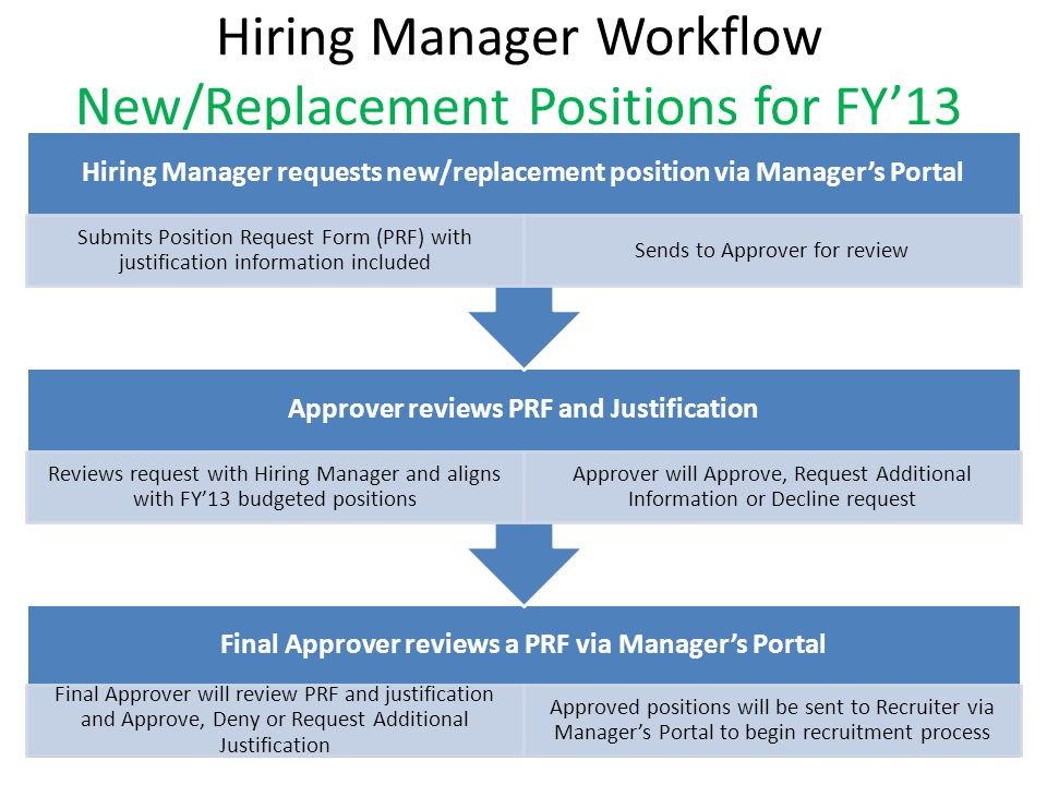 Hiring Manager Workflow New/Replacement Positions for FY13 Final Approver reviews a PRF via Managers Portal Final Approver will review PRF and justifi