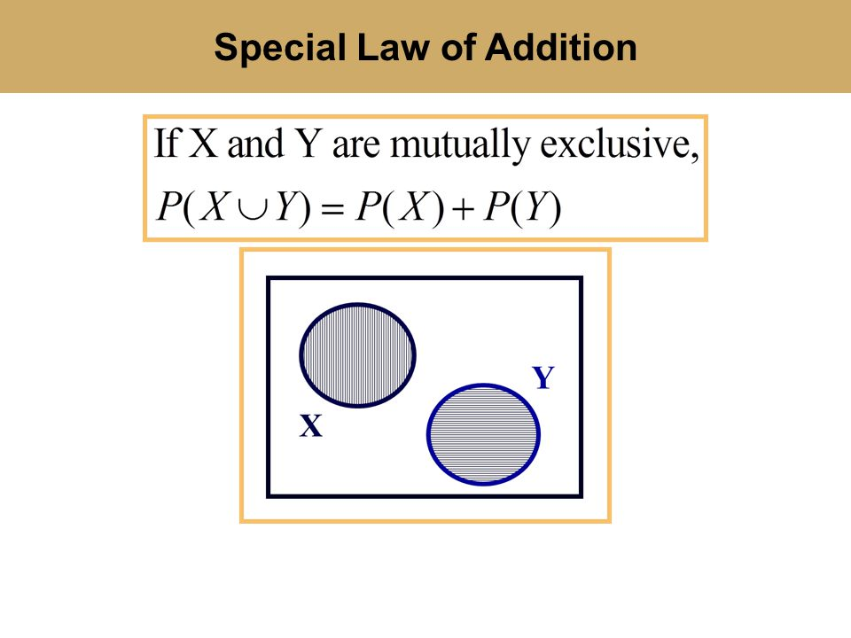 Special Law of Addition