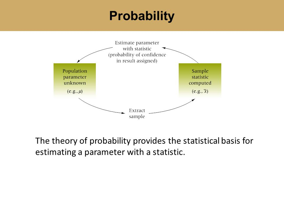 There are three methods for assigning probabilities: The classical method (mathematical rules and laws) Relative frequency of occurrence (based on historical data: empirical ) Subjective probability (based on personal intuition or reasoning) Methods of Assigning Probabilities
