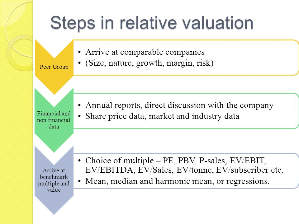 Steps in relative valuation Peer Group Arrive at comparable companies (Size, nature, growth, margin, risk) Financial and non financial data Annual reports, direct discussion with the company Share price data, market and industry data Arrive at benchmark multiple and value Choice of multiple – PE, PBV, P-sales, EV/EBIT, EV/EBITDA, EV/Sales, EV/tonne, EV/subscriber etc.