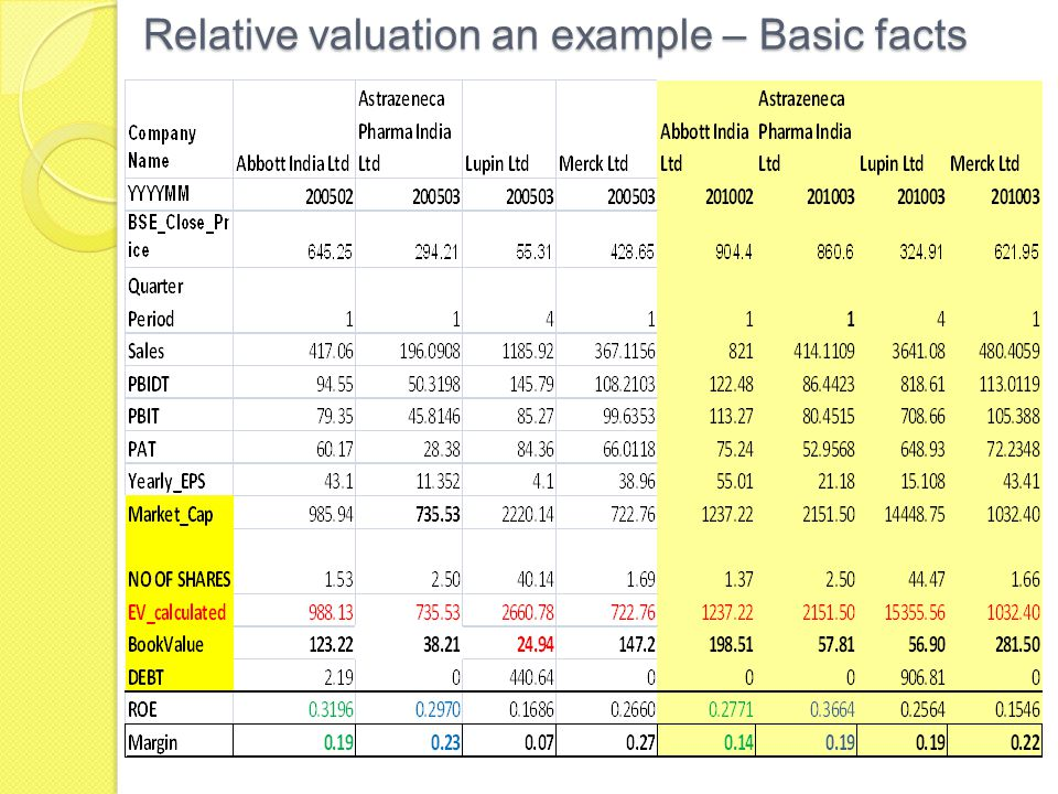 Relative valuation an example – Basic facts