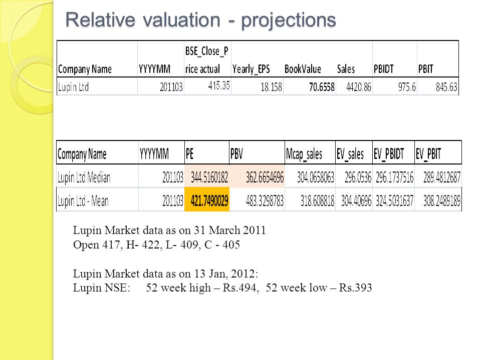 Relative valuation - projections Lupin Market data as on 31 March 2011 Open 417, H- 422, L- 409, C - 405 Lupin Market data as on 13 Jan, 2012: Lupin NSE: 52 week high – Rs.494, 52 week low – Rs.393