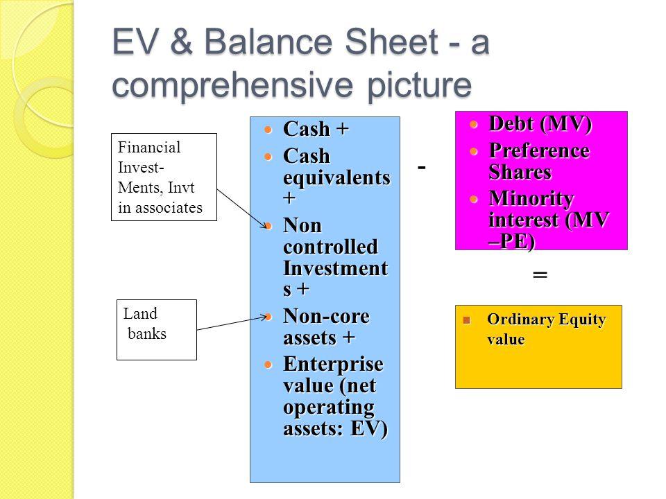 Valuation Methods Asset based Earning based Market price based Market Price/Price multiples Market Comparables / transaction multiple DDM DCF Economic profit EV Multiples Net Asset Replacement value Liquidation value
