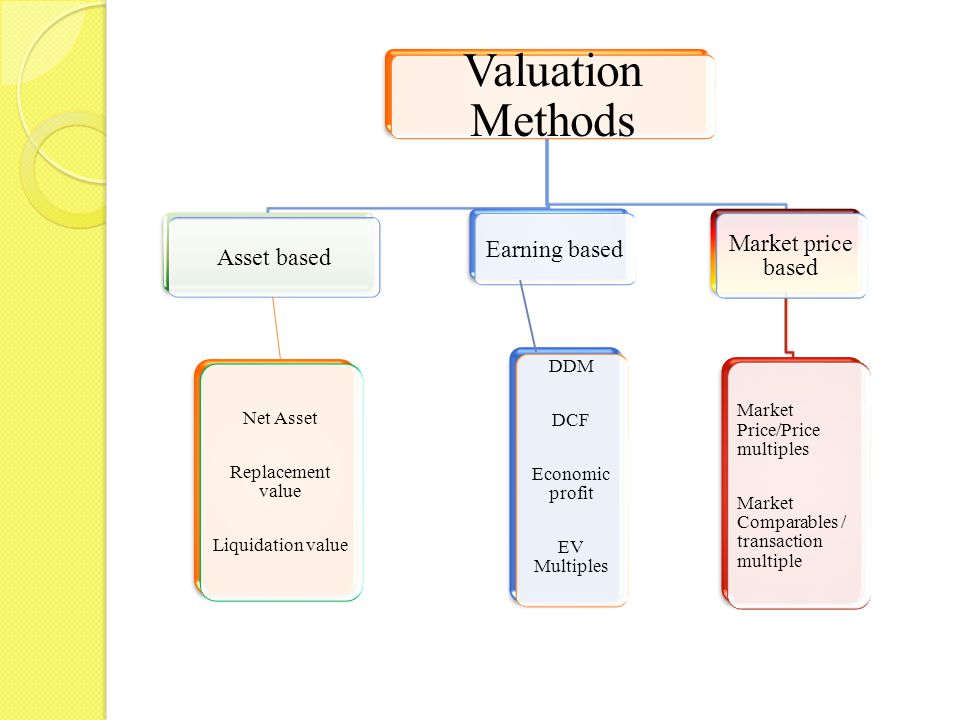 Asset based – Net assets Method Net Asset = Total Assets (other than miscellaneous expenses and losses) – Total External Liabilities Net assets = Shareholders funds(other than revaluation reserve) – Miscellaneous expenses and losses