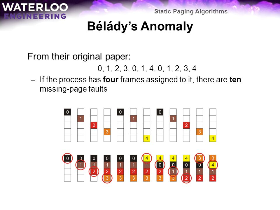 Béládys Anomaly From their original paper: 0, 1, 2, 3, 0, 1, 4, 0, 1, 2, 3, 4 –If the process has four frames assigned to it, there are ten missing-pa