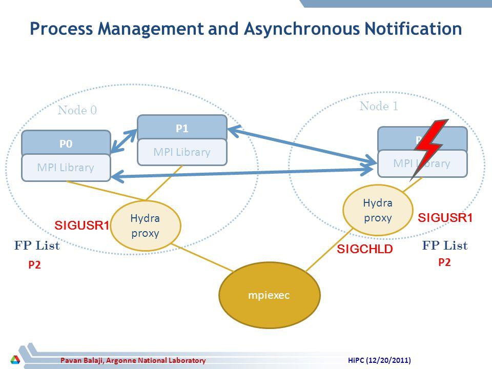 Pavan Balaji, Argonne National Laboratory Process Management and Asynchronous Notification P0 MPI Library P1 MPI Library P2 MPI Library Hydra proxy mpiexec Node 0 Node 1 SIGCHLD SIGUSR1 FP List NULL P2 FP List NULL P2 HiPC (12/20/2011)