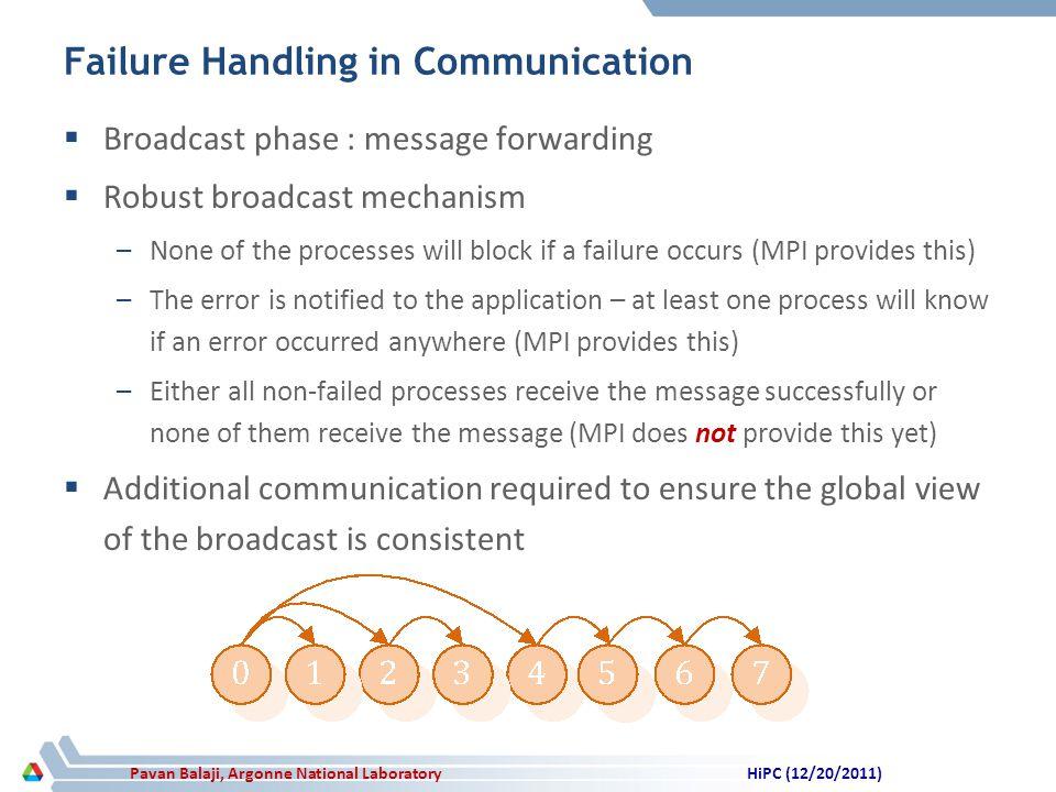 Pavan Balaji, Argonne National Laboratory Failure Handling in Communication Broadcast phase : message forwarding Robust broadcast mechanism –None of t