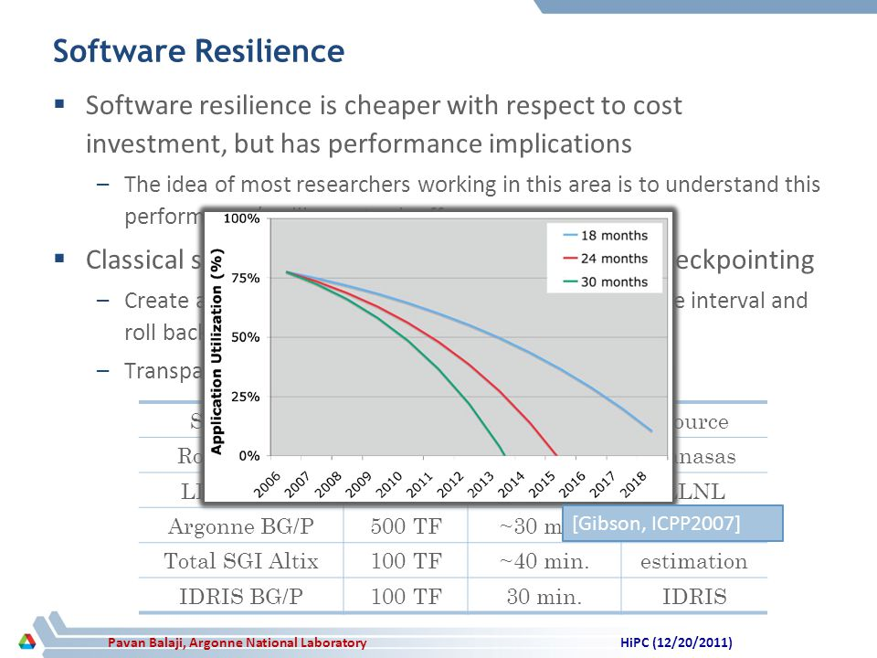 Pavan Balaji, Argonne National Laboratory Software Resilience Software resilience is cheaper with respect to cost investment, but has performance implications –The idea of most researchers working in this area is to understand this performance/resilience tradeoff Classical software resilience technique: system checkpointing –Create a snapshot of the application image at some time interval and roll back to the last checkpoint if a failure occurs –Transparent to the user, but stresses the I/O subsystem SystemsUPerf.Ckpt timeSource RoadRunner1PF~20 min.Panasas LLNL BG/L500 TF>20 min.LLNL Argonne BG/P500 TF~30 min.LLNL Total SGI Altix100 TF~40 min.estimation IDRIS BG/P100 TF30 min.IDRIS [Gibson, ICPP2007] HiPC (12/20/2011)