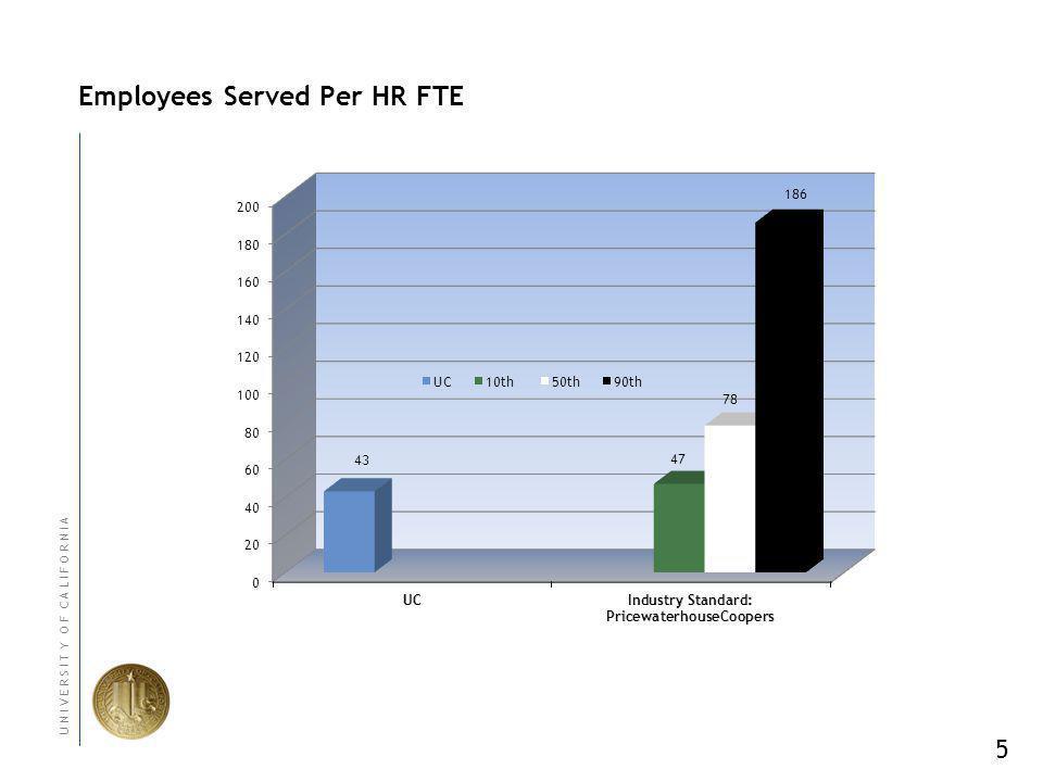 5 U N I V E R S I T Y O F C A L I F O R N I A Employees Served Per HR FTE