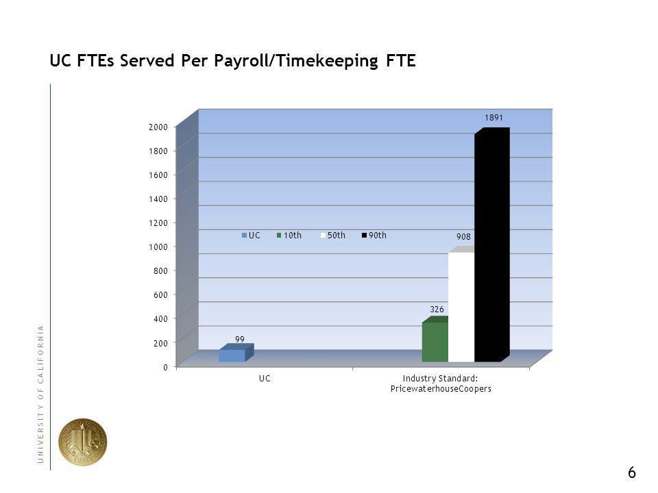 6 U N I V E R S I T Y O F C A L I F O R N I A UC FTEs Served Per Payroll/Timekeeping FTE