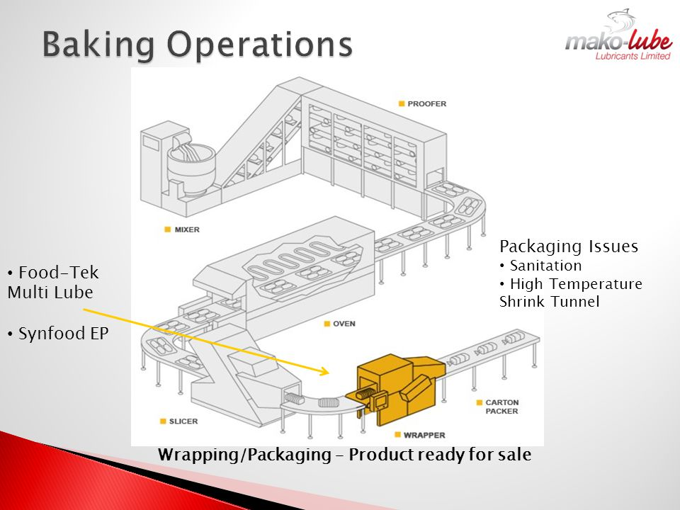 Packaging Issues Sanitation High Temperature Shrink Tunnel Food-Tek Multi Lube Synfood EP Wrapping/Packaging – Product ready for sale