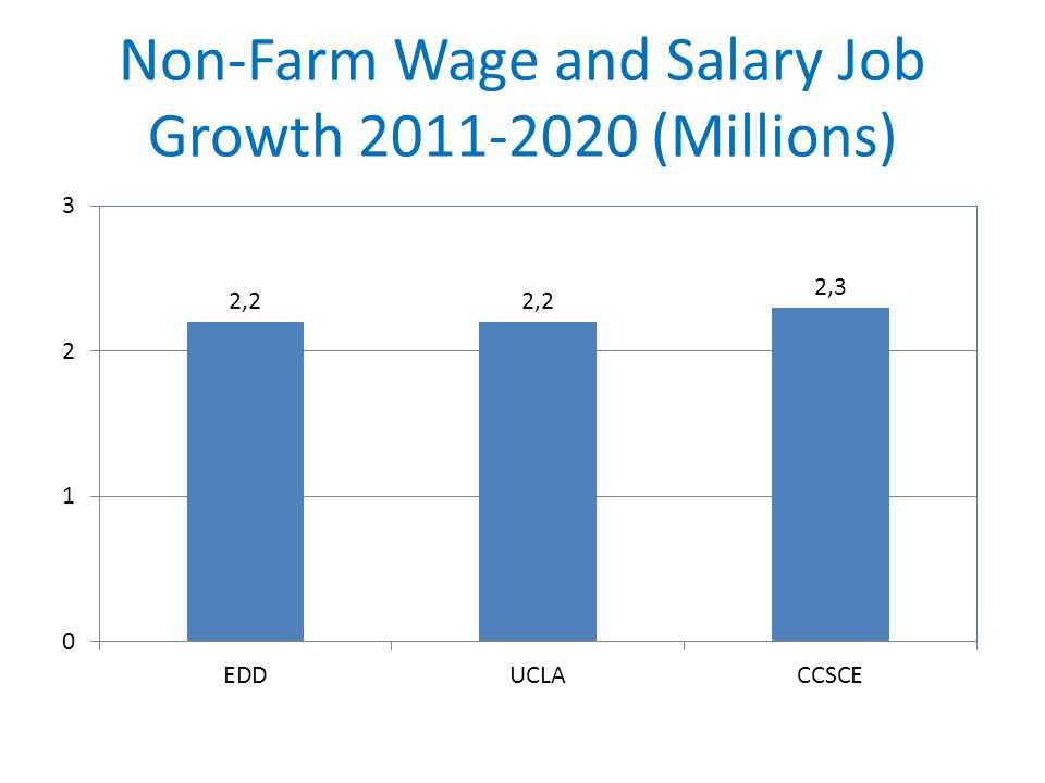 Non-Farm Wage and Salary Job Growth (Millions)