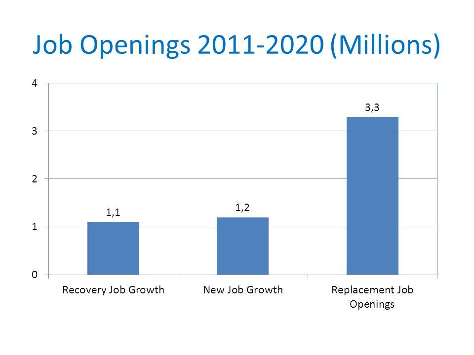 Job Openings 2011-2020 (Millions)