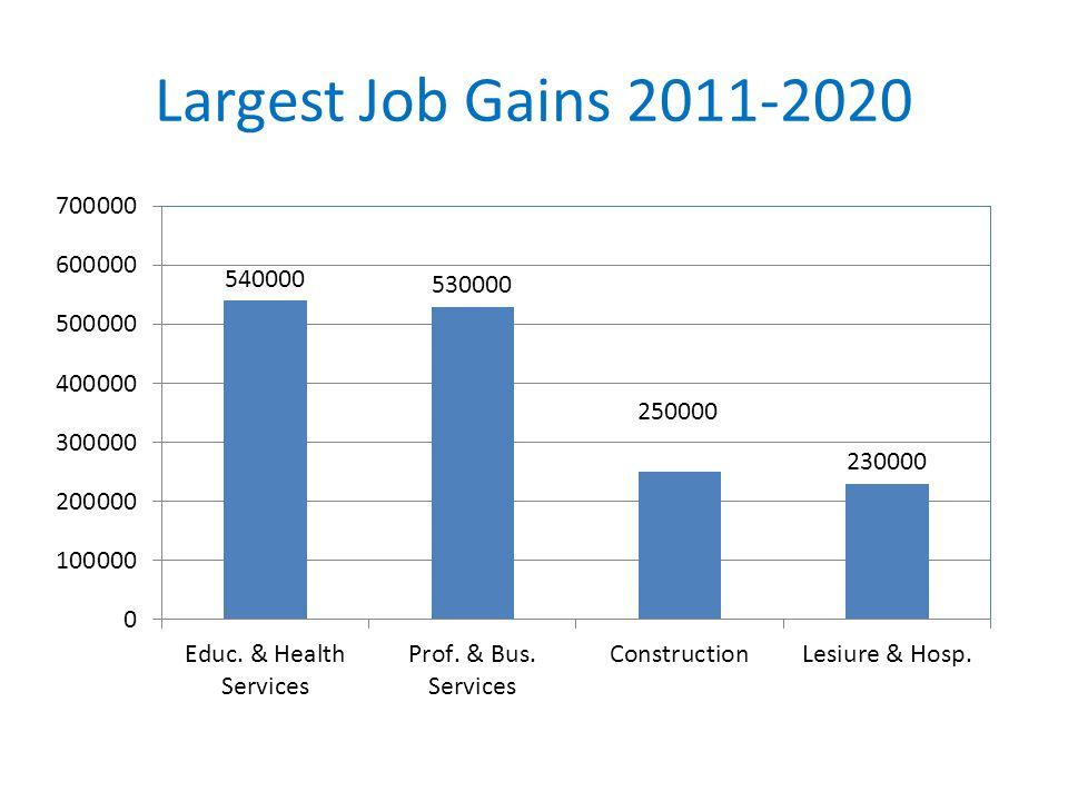 Largest Job Gains 2011-2020