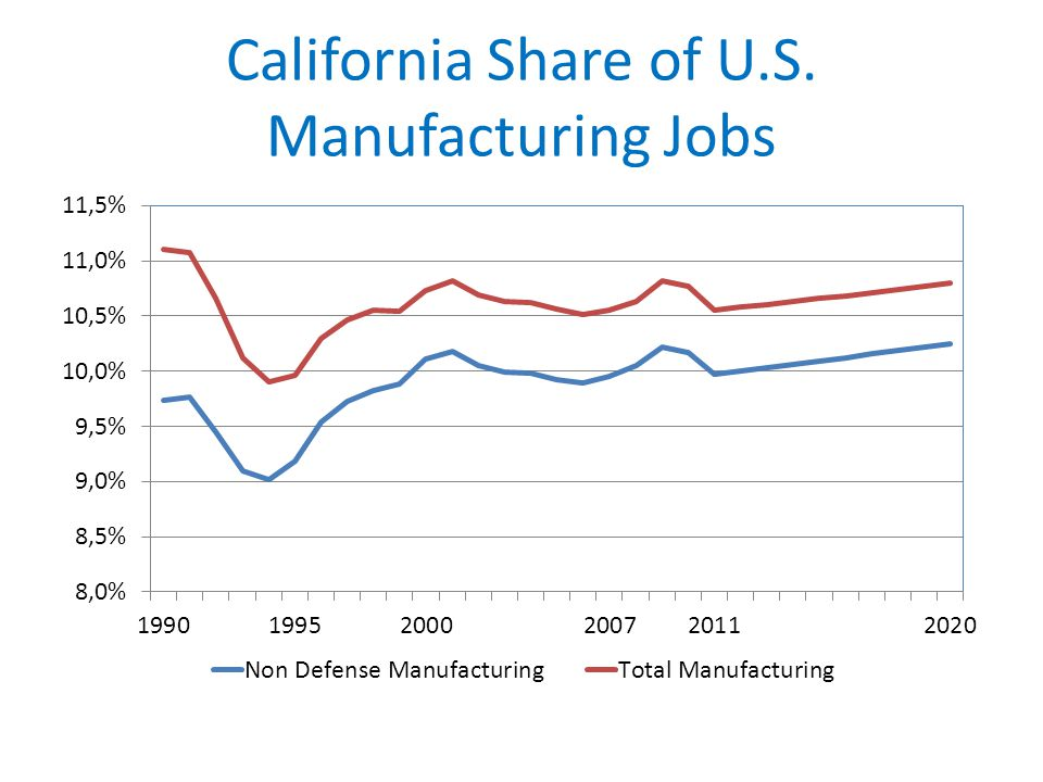 California Share of U.S. Manufacturing Jobs