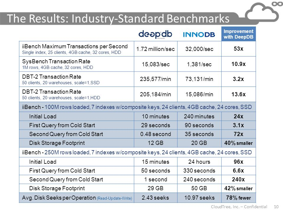 CloudTree, Inc. – Confidential 10 The Results: Industry-Standard Benchmarks MySQL with DeepDB MySQL with InnoDB Improvement with DeepDB iiBench Maximu