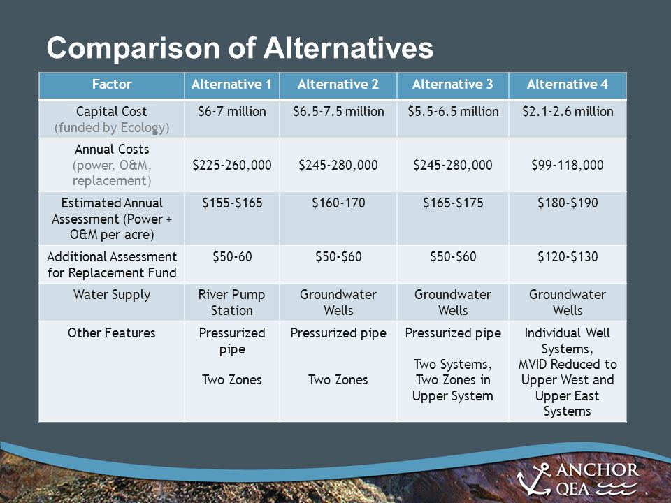 Comparison of Alternatives FactorAlternative 1Alternative 2Alternative 3Alternative 4 Capital Cost (funded by Ecology) $6-7 million$6.5-7.5 million$5.5-6.5 million$2.1-2.6 million Annual Costs (power, O&M, replacement) $225-260,000$245-280,000 $99-118,000 Estimated Annual Assessment (Power + O&M per acre) $155-$165$160-170$165-$175$180-$190 Additional Assessment for Replacement Fund $50-60$50-$60 $120-$130 Water SupplyRiver Pump Station Groundwater Wells Other FeaturesPressurized pipe Two Zones Pressurized pipe Two Zones Pressurized pipe Two Systems, Two Zones in Upper System Individual Well Systems, MVID Reduced to Upper West and Upper East Systems