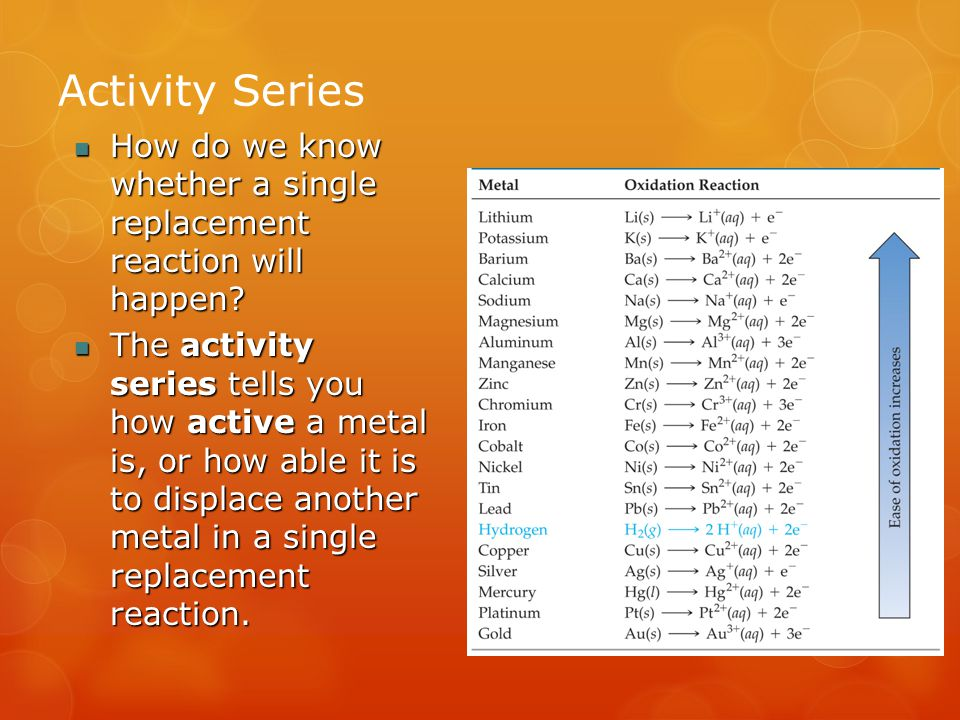 Activity Series How do we know whether a single replacement reaction will happen.