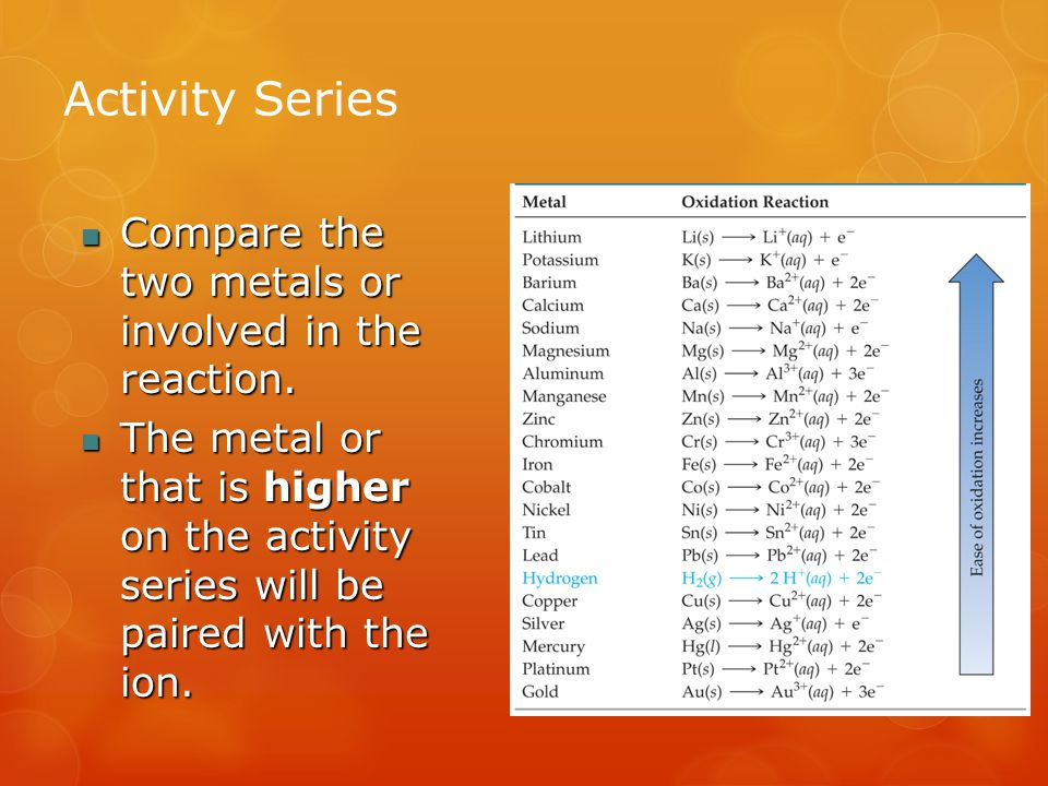 Activity Series Compare the two metals or involved in the reaction.