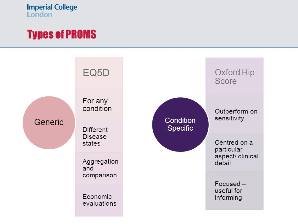 Types of PROMS EQ5D For any condition Different Disease states Aggregation and comparison Economic evaluations Generic Oxford Hip Score Outperform on sensitivity Centred on a particular aspect/ clinical detail Focused – useful for informing Condition Specific