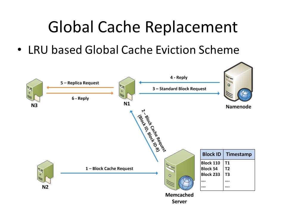 Global Cache Replacement LRU based Global Cache Eviction Scheme