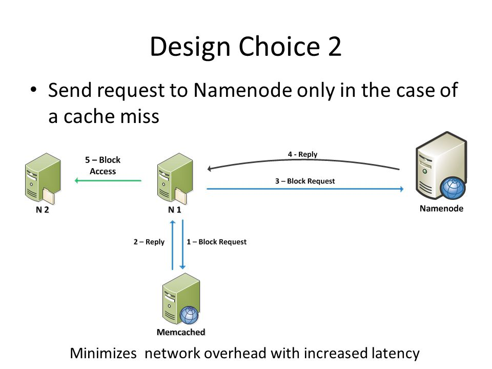 Design Choice 2 Send request to Namenode only in the case of a cache miss Minimizes network overhead with increased latency