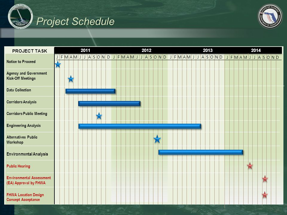 Project Schedule PROJECT TASK Notice to Proceed Agency and Government Kick-Off Meetings Data Collection Corridors Analysis Corridors Public Meeting En
