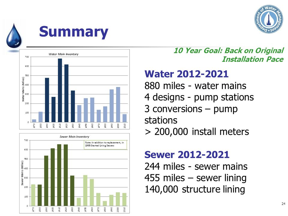 10 Year Goal: Back on Original Installation Pace Summary Water 2012-2021 880 miles - water mains 4 designs - pump stations 3 conversions – pump statio