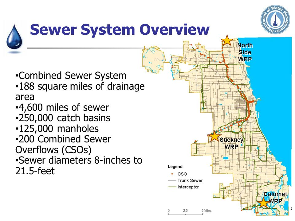 North Side WRP Stickney WRP Calumet WRP Combined Sewer System 188 square miles of drainage area 4,600 miles of sewer 250,000 catch basins 125,000 manh