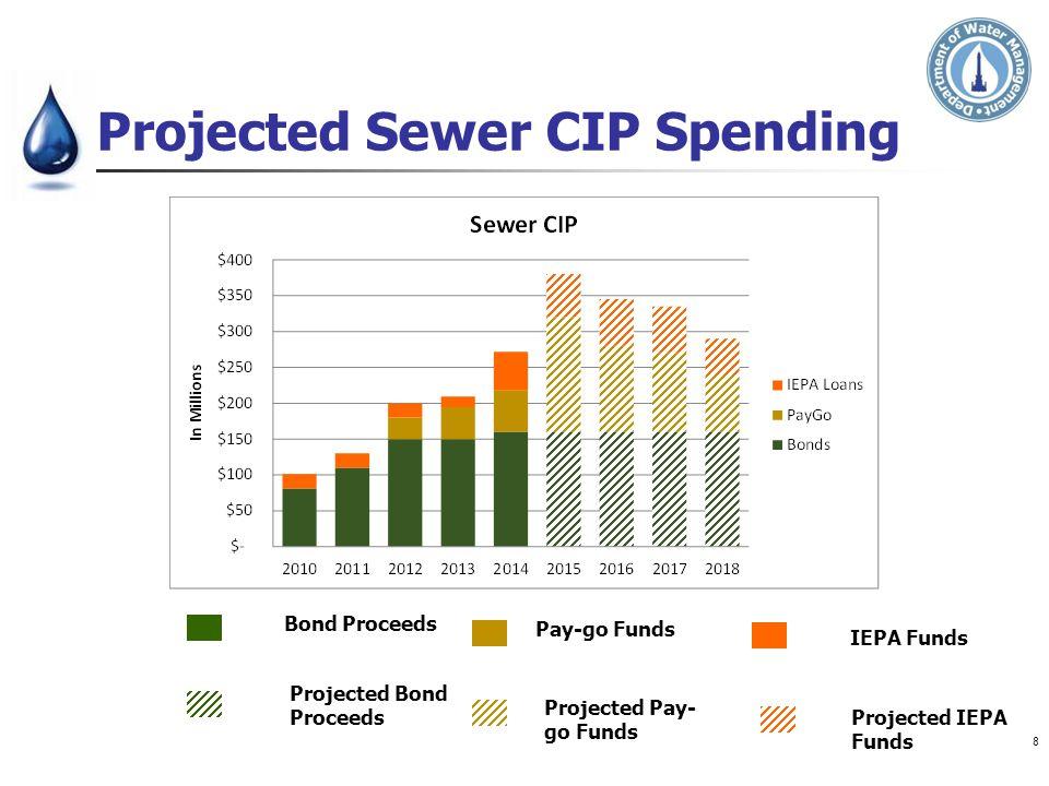 Projected Sewer CIP Spending Bond Proceeds Projected Bond Proceeds Pay-go Funds Projected Pay- go Funds IEPA Funds Projected IEPA Funds 8