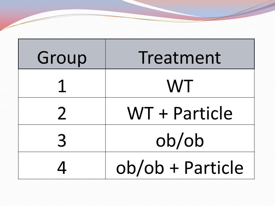 GroupTreatment 1WT 2WT + Particle 3ob/ob 4ob/ob + Particle