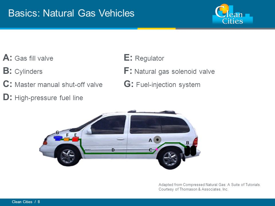 Clean Cities / 8 Basics: Natural Gas Vehicles A: Gas fill valve B: Cylinders C: Master manual shut-off valve D: High-pressure fuel line E: Regulator F: Natural gas solenoid valve G: Fuel-injection system Adapted from Compressed Natural Gas: A Suite of Tutorials.