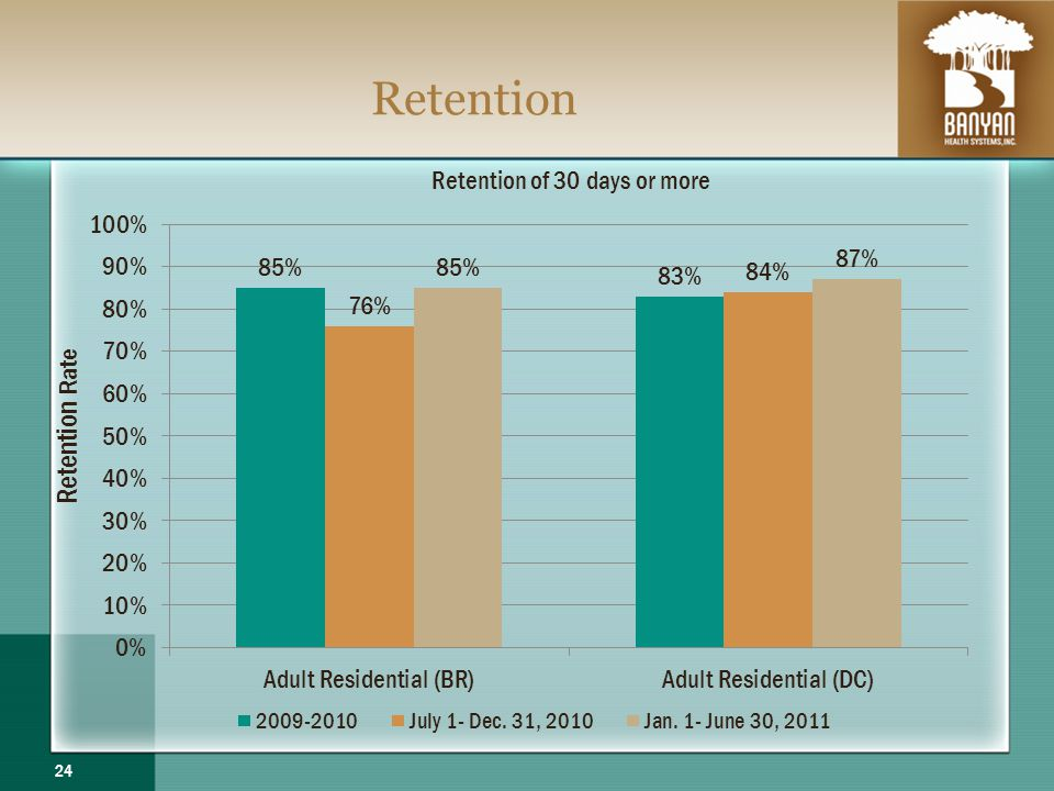 Retention 24 Retention of 30 days or more Retention Rate