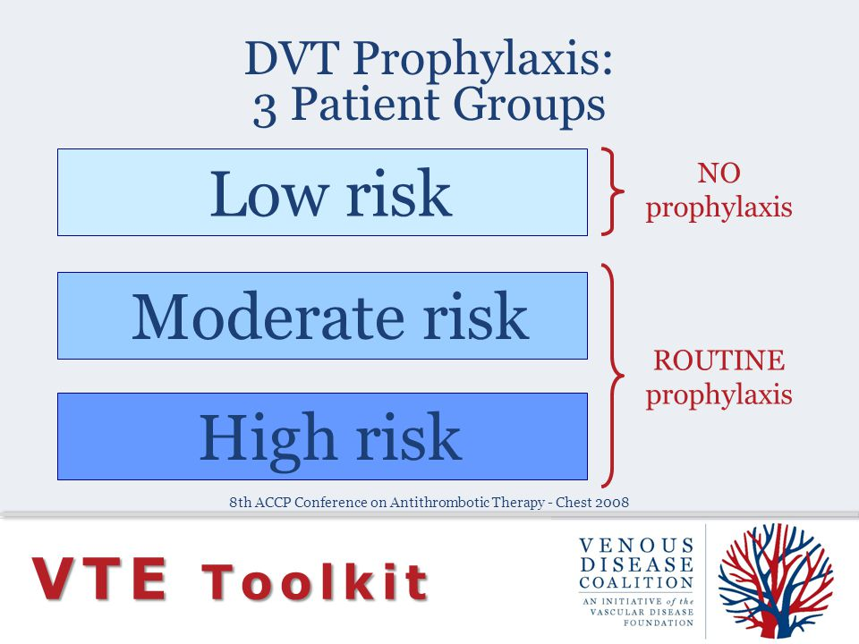 DVT Prophylaxis: 3 Patient Groups VTE Toolkit Low risk Moderate risk High risk ROUTINE prophylaxis NO prophylaxis 8th ACCP Conference on Antithromboti