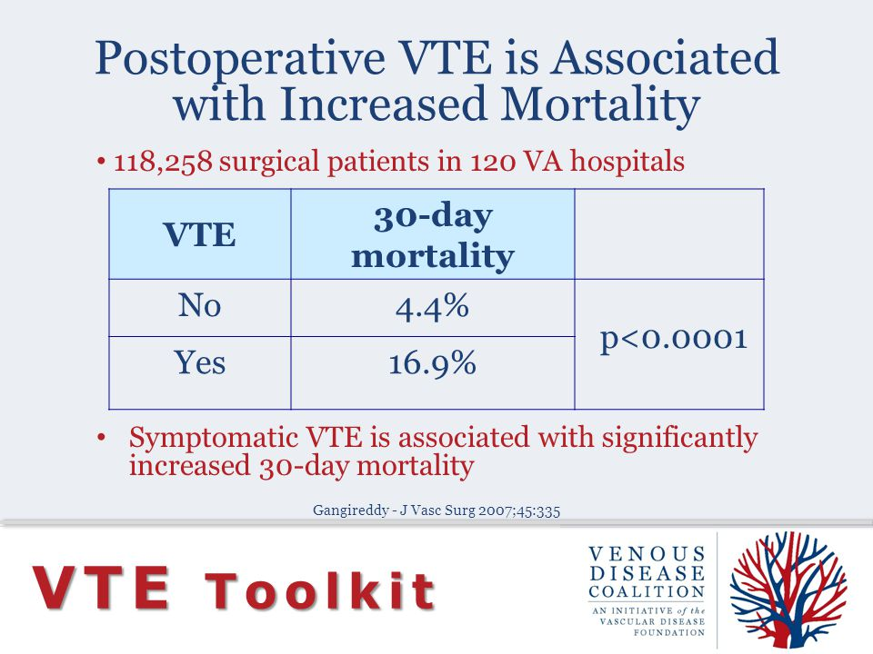 Postoperative VTE is Associated with Increased Mortality VTE Toolkit VTE 30-day mortality No4.4% p<0.0001 Yes16.9% 118,258 surgical patients in 120 VA