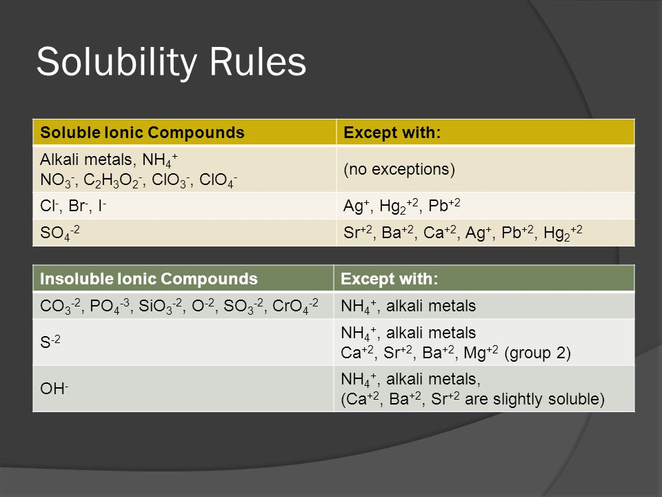 Solubility Rules Soluble Ionic CompoundsExcept with: Alkali metals, NH 4 + NO 3 -, C 2 H 3 O 2 -, ClO 3 -, ClO 4 - (no exceptions) Cl -, Br -, I - Ag +, Hg 2 +2, Pb +2 SO 4 -2 Sr +2, Ba +2, Ca +2, Ag +, Pb +2, Hg 2 +2 Insoluble Ionic CompoundsExcept with: CO 3 -2, PO 4 -3, SiO 3 -2, O -2, SO 3 -2, CrO 4 -2 NH 4 +, alkali metals S -2 NH 4 +, alkali metals Ca +2, Sr +2, Ba +2, Mg +2 (group 2) OH - NH 4 +, alkali metals, (Ca +2, Ba +2, Sr +2 are slightly soluble)
