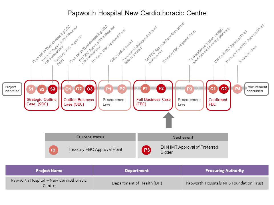 Next event DH/HMT Approval of Preferred Bidder Project NameDepartmentProcuring Authority Papworth Hospital – New Cardiothoracic Centre Department of Health (DH)Papworth Hospitals NHS Foundation Trust Papworth Hospital New Cardiothoracic Centre Project identified Procurement concluded Strategic Outline Case (SOC) S1 S2 S3 Foundation Trust developing SOC DH SOC Approval Point/Monitor risk assessment Treasury SOC Approval Point Outline Business Case (OBC) O1 O2 O3 Foundation Trust developing OBC DH OBC Approval Point/Monitor risk assessment Treasury OBC Approval Point Confirmed FBC C1 DH Final FBC Approval Point C2 Treasury Final FBC Approval Point Procurement Live P3 Post preferred bidder - design development, financing, planning Procurement Live P4 Financial Close DH FBC Approval Point/Monitor risk assessment Treasury FBC Approval Point Current status Treasury FBC Approval Point F2 F1 F2 P3 Full Business Case (FBC) P1 OJEU notice issued Pre close of dialogue draft final bids submitted P2