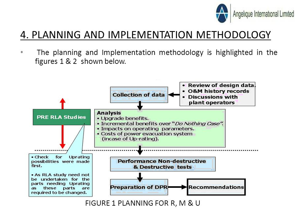 4. PLANNING AND IMPLEMENTATION METHODOLOGY The planning and Implementation methodology is highlighted in the figures 1 & 2 shown below. FIGURE 1 PLANN