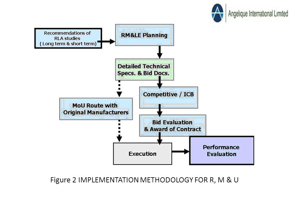 Figure 2 IMPLEMENTATION METHODOLOGY FOR R, M & U