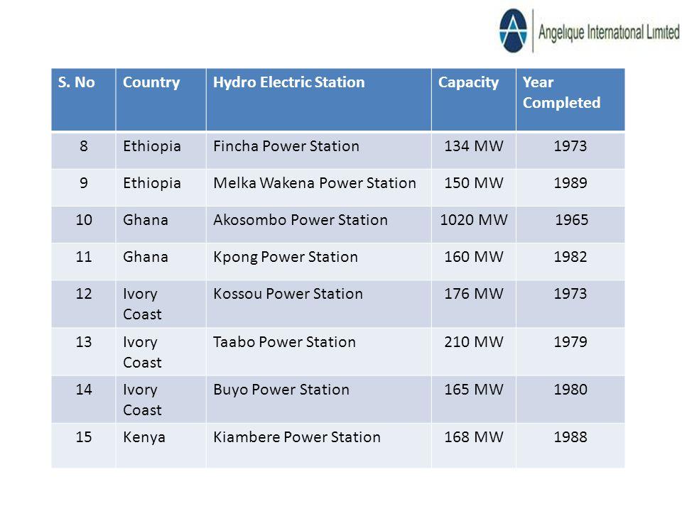 S. NoCountryHydro Electric StationCapacityYear Completed 8EthiopiaFincha Power Station134 MW1973 9EthiopiaMelka Wakena Power Station150 MW1989 10Ghana