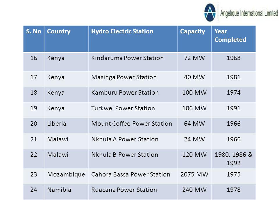 S. NoCountryHydro Electric StationCapacityYear Completed 16KenyaKindaruma Power Station72 MW1968 17KenyaMasinga Power Station40 MW1981 18KenyaKamburu