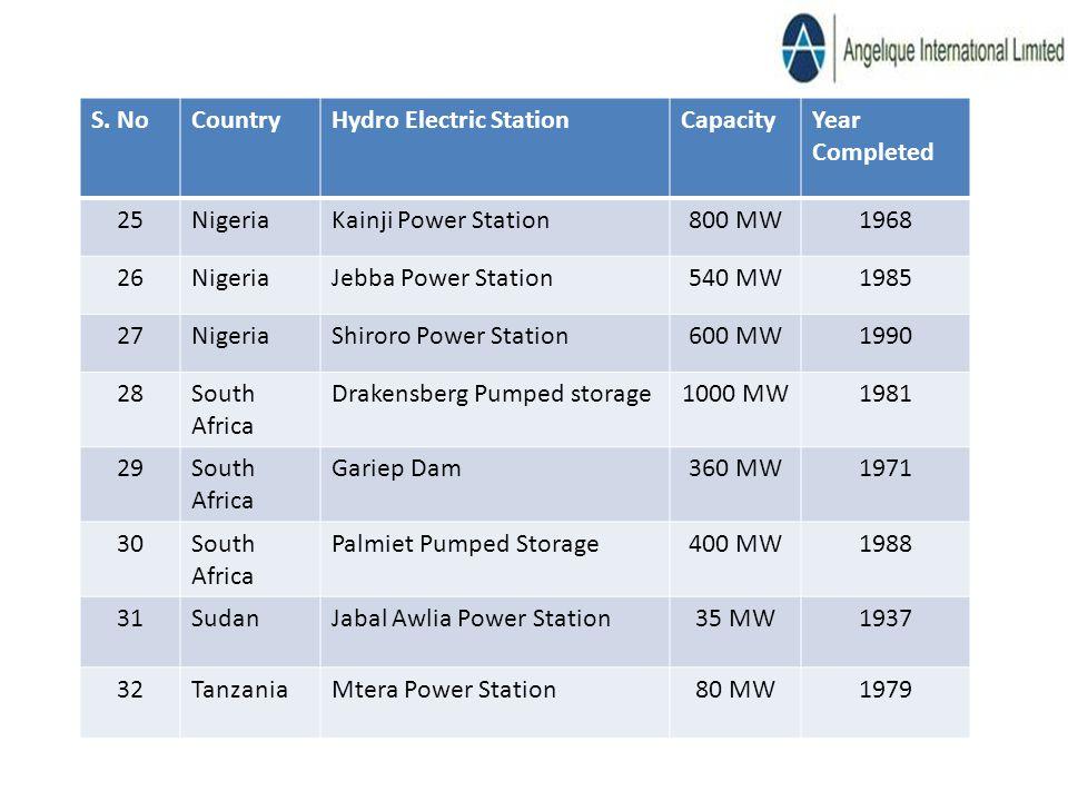 S. NoCountryHydro Electric StationCapacityYear Completed 25NigeriaKainji Power Station800 MW1968 26NigeriaJebba Power Station540 MW1985 27NigeriaShiro