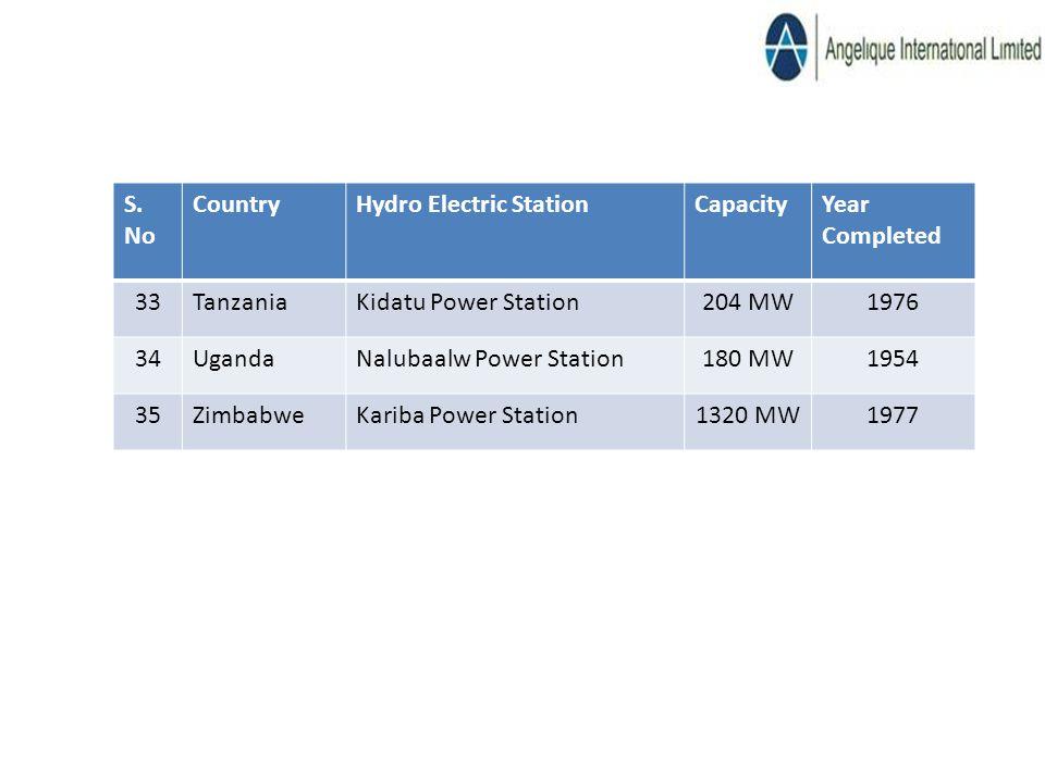 S. No CountryHydro Electric StationCapacityYear Completed 33TanzaniaKidatu Power Station204 MW1976 34UgandaNalubaalw Power Station180 MW1954 35Zimbabw